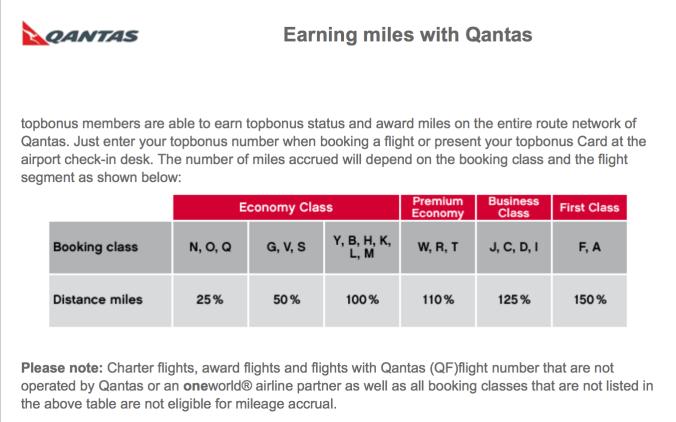 Qantas Earn Chart