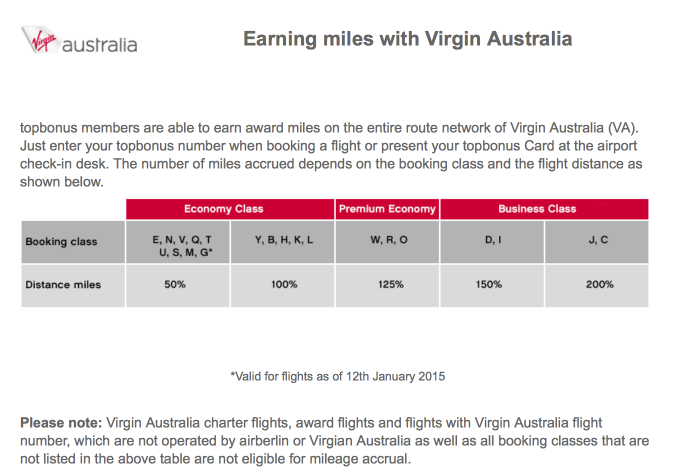 Virgin Australia Earn Chart
