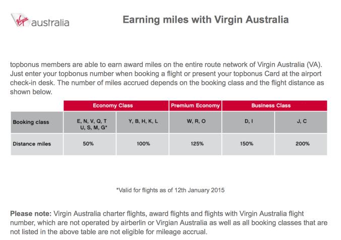 Virgin Australia Earn Chart