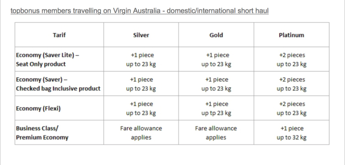 Virgin Australia Domestic Baggage Allowance